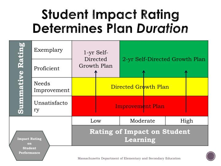 Student Impact Rating Determines Plan