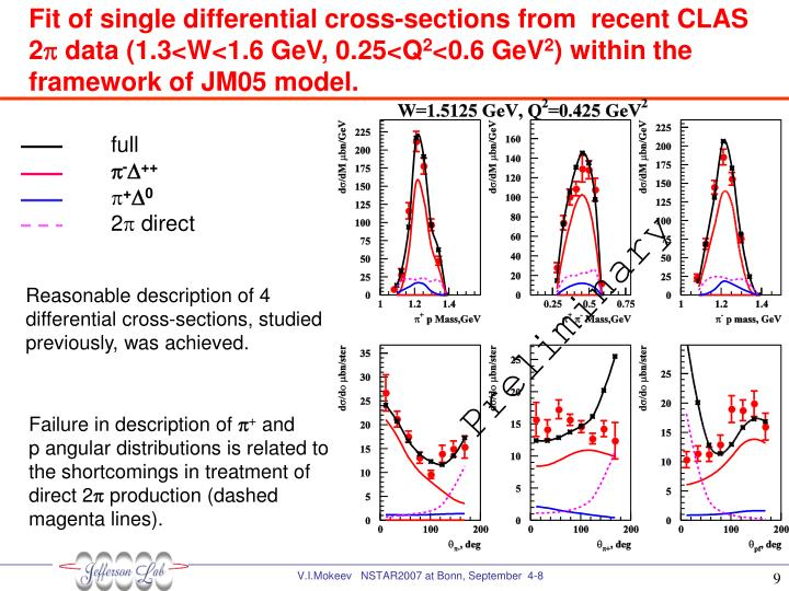 Fit of single differential cross-sections from  recent CLAS 2