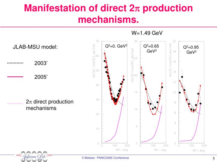 Manifestation of direct 2
