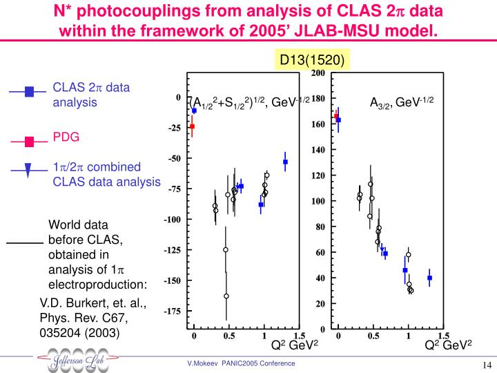 N* photocouplings from analysis of CLAS 2