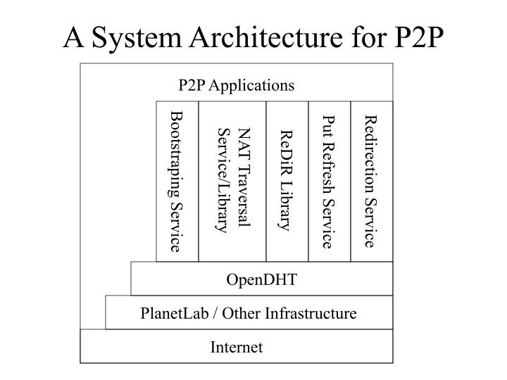 P2P Applications