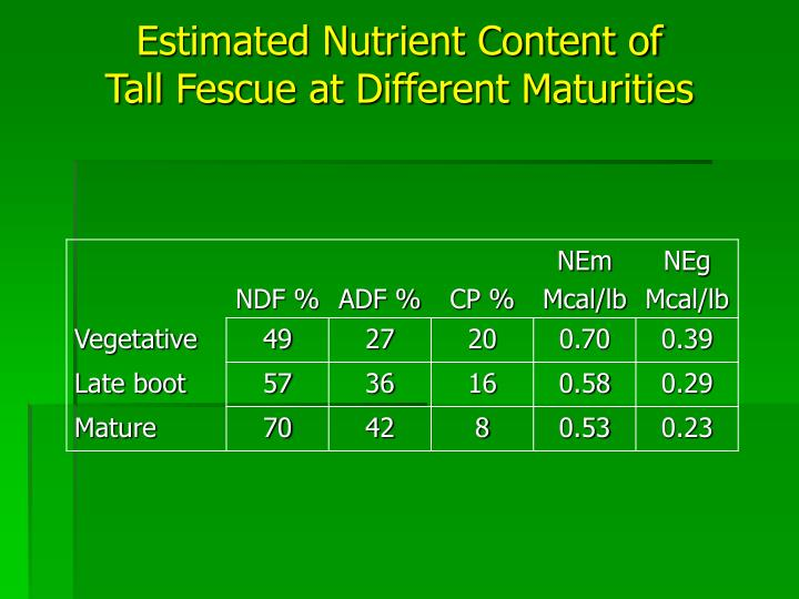 Estimated Nutrient Content of