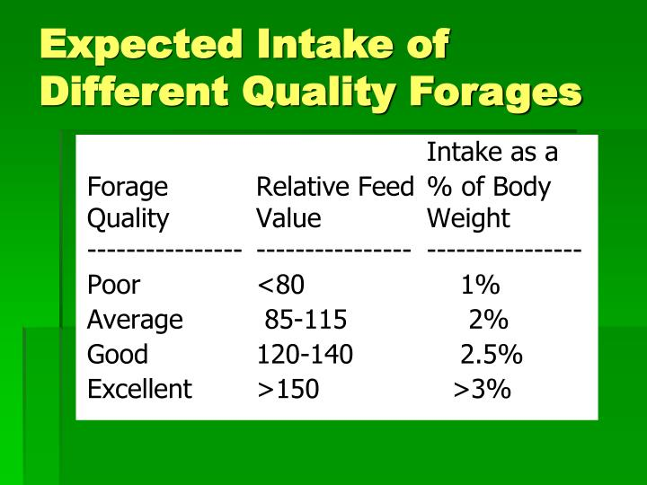 Expected Intake of Different Quality Forages