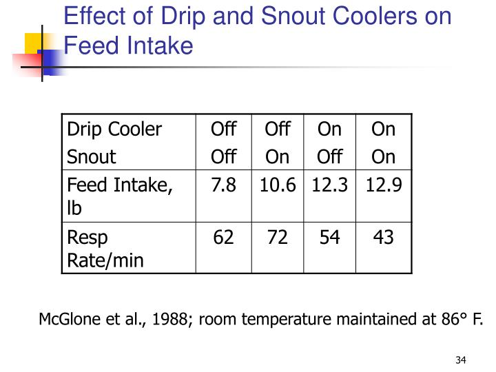 Effect of Drip and Snout Coolers on Feed Intake