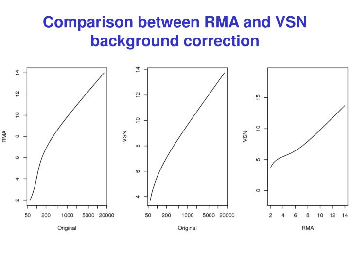 Comparison between RMA and VSN background correction