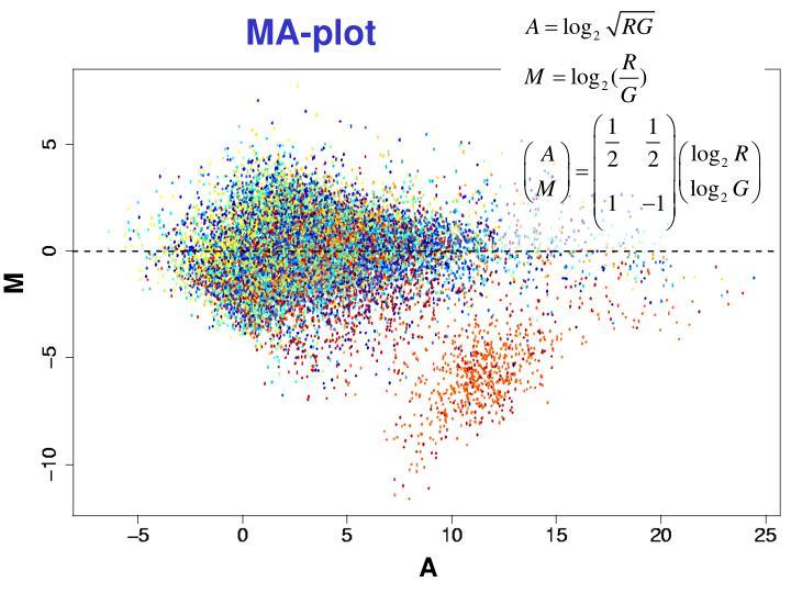 MA-plot