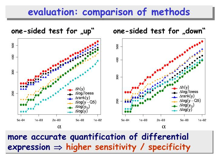evaluation: comparison of methods
