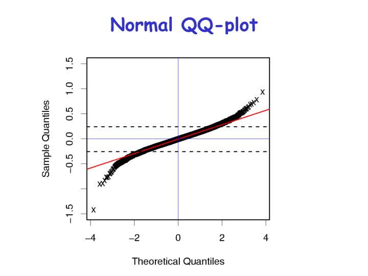 Normal QQ-plot