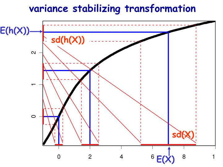 variance stabilizing transformation