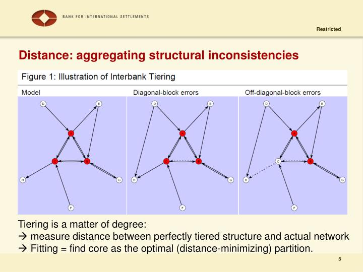 Distance: aggregating structural inconsistencies