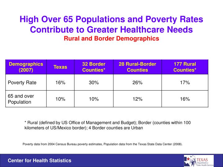 High Over 65 Populations and Poverty Rates Contribute to Greater Healthcare Needs