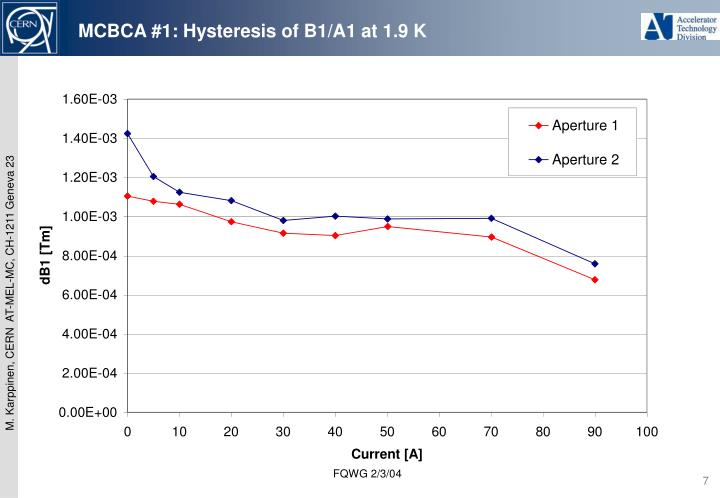 MCBCA #1: Hysteresis of B1/A1 at 1.9 K
