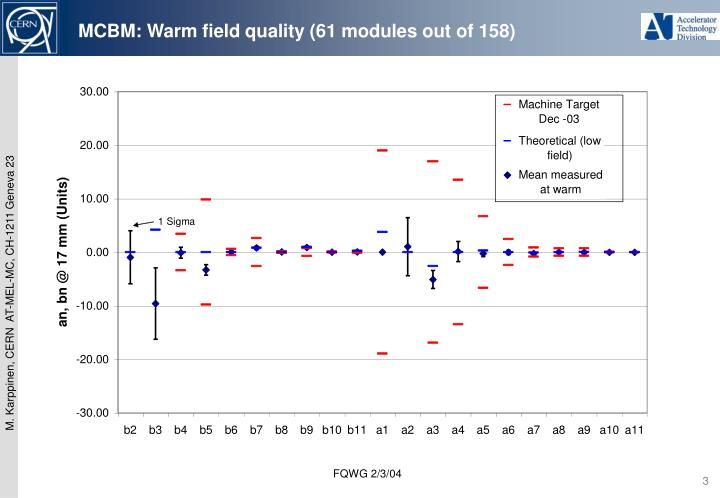 MCBM: Warm field quality (61 modules out of 158)