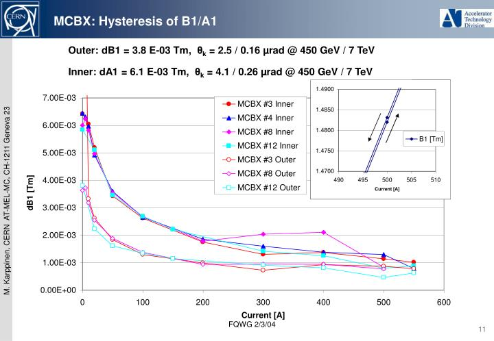 MCBX: Hysteresis of B1/A1