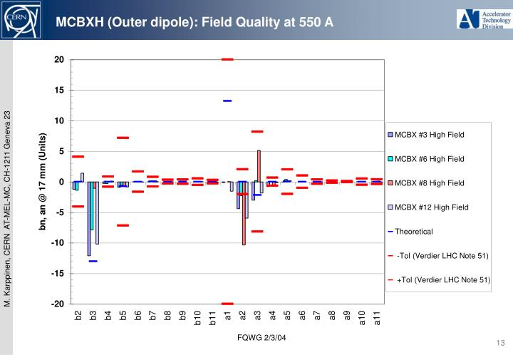 MCBXH (Outer dipole): Field Quality at 550 A
