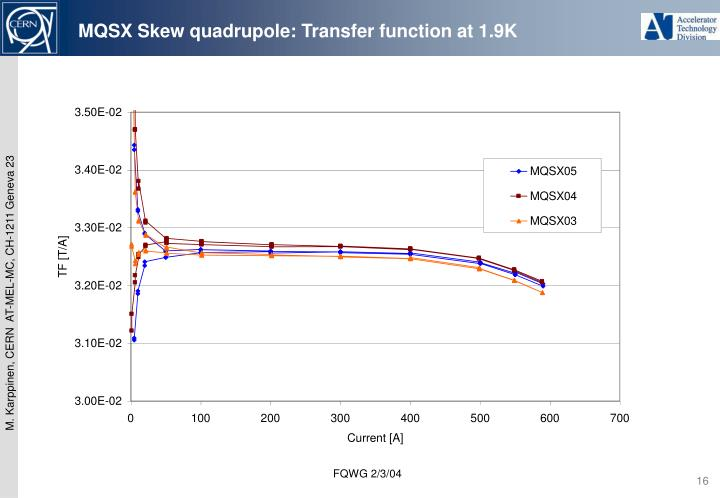 MQSX Skew quadrupole: Transfer function at 1.9K
