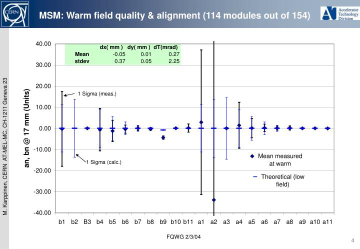 MSM: Warm field quality & alignment (114 modules out of 154)