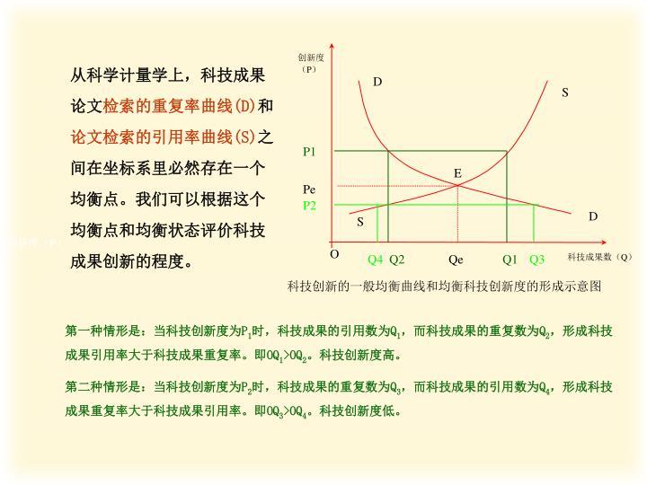 从科学计量学上,科技成果论文