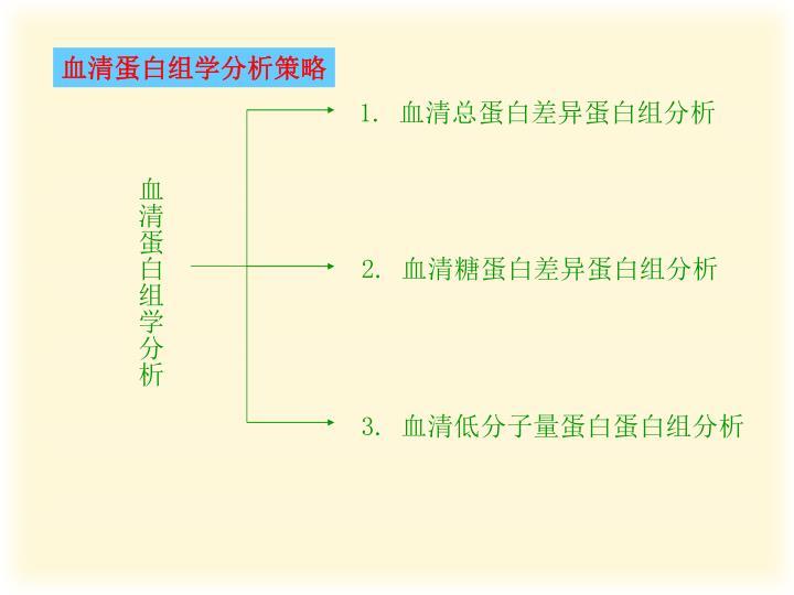 血清蛋白组学分析策略