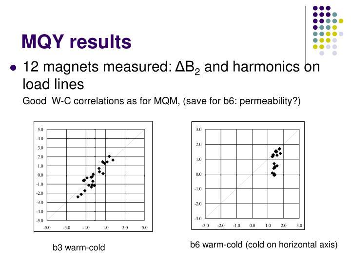 MQY results