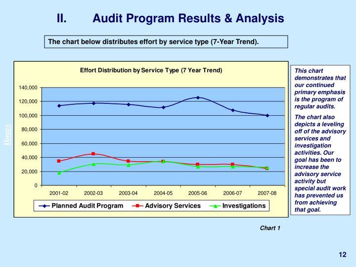 II.Audit Program Results & Analysis
