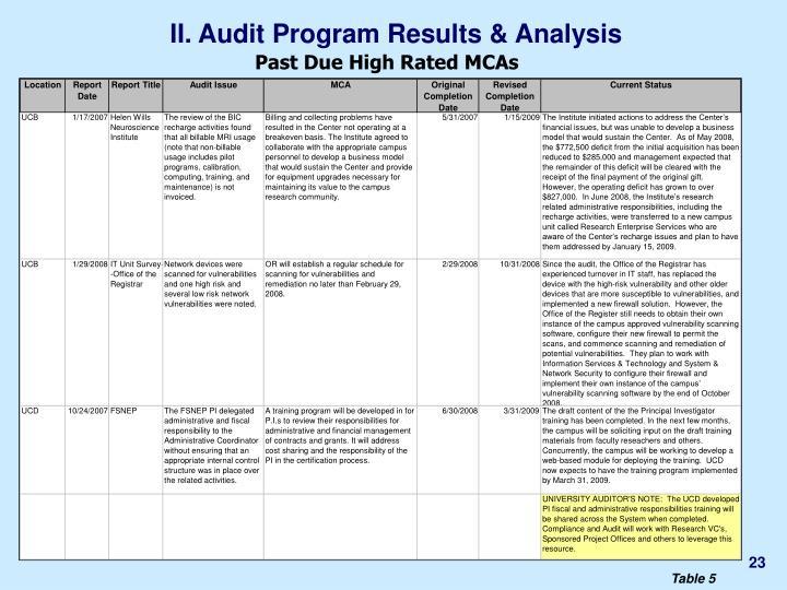 II. Audit Program Results & Analysis