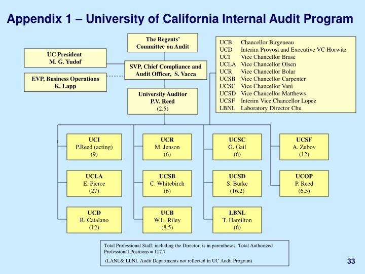 Appendix 1 – University of California Internal Audit Program