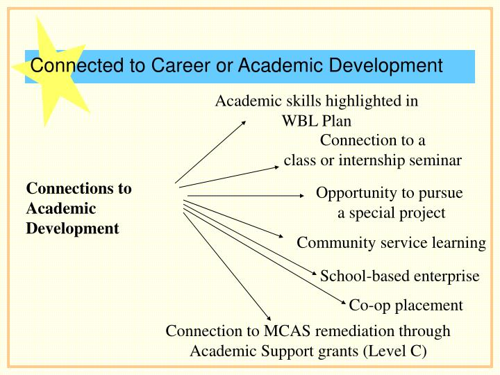 Connected to Career or Academic Development