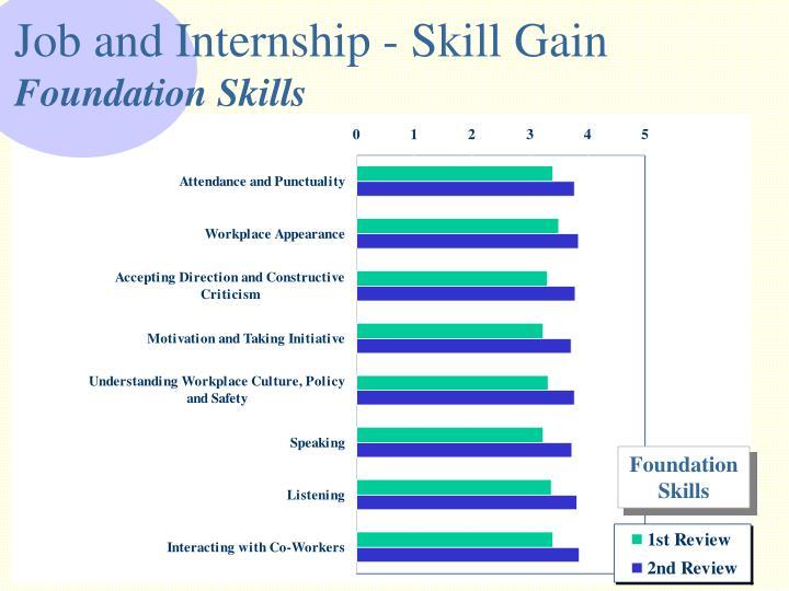 Job and Internship - Skill Gain