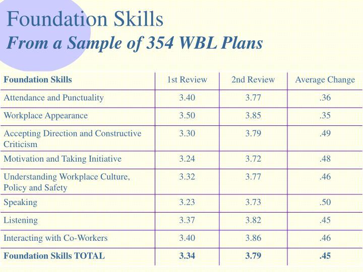 Foundation Skills