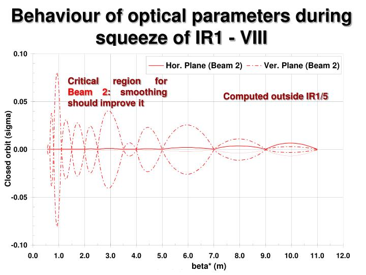 Behaviour of optical parameters during squeeze of IR1 - VIII