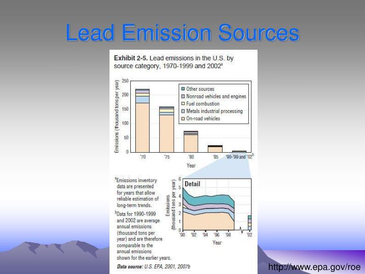 Lead Emission Sources