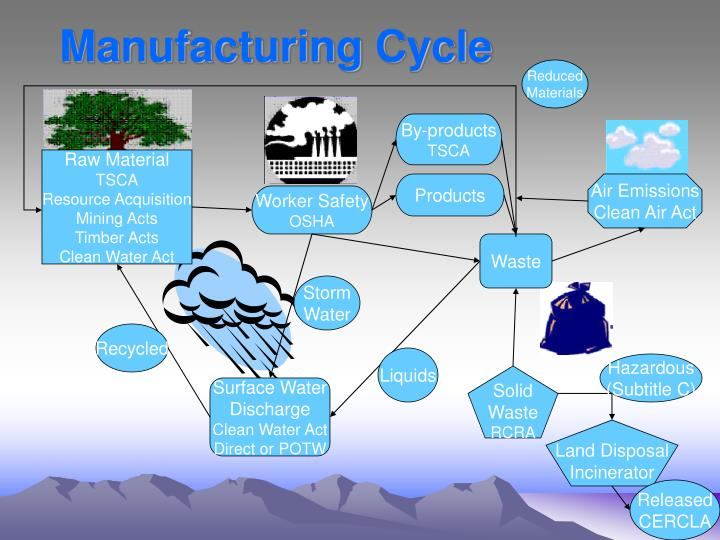 Manufacturing Cycle