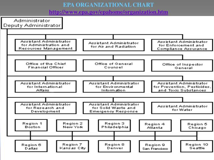 EPA ORGANIZATIONAL CHART