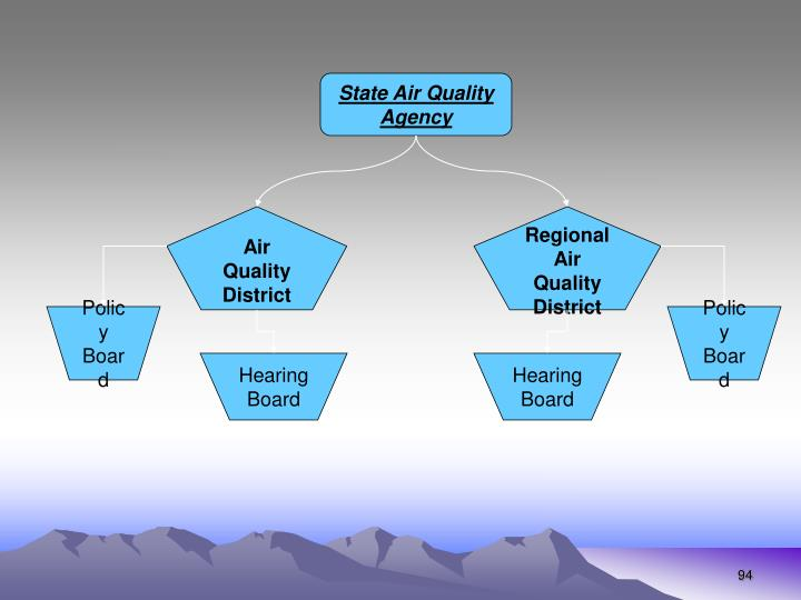 State Air Quality Agency