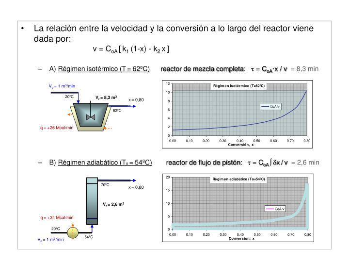 La relación entre la velocidad y la conversión a lo largo del reactor viene dada por: