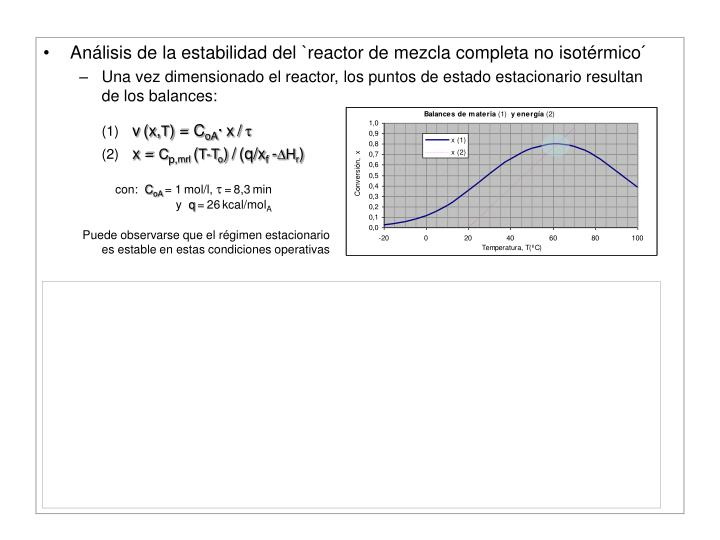 Análisis de la estabilidad del `reactor de mezcla completa no isotérmico´