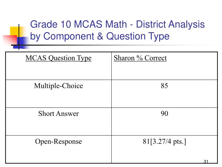 Grade 10 MCAS Math - District Analysis by Component & Question Type