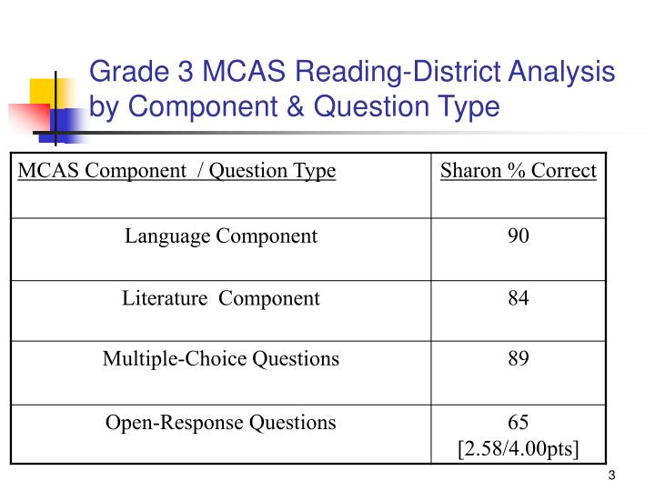 Grade 3 MCAS Reading-District Analysis by Component & Question Type