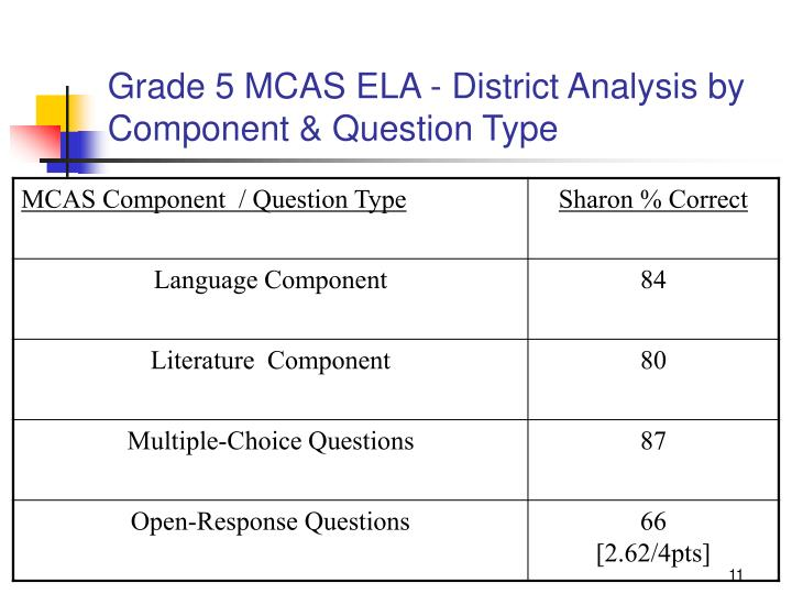Grade 5 MCAS ELA - District Analysis by Component & Question Type
