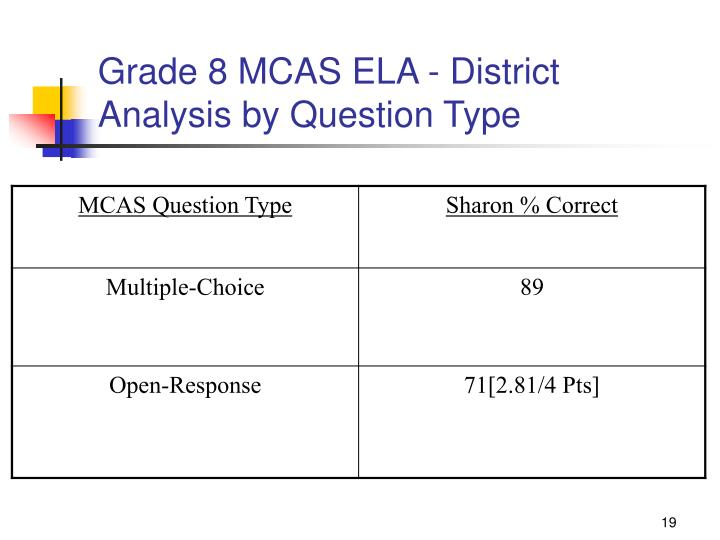 Grade 8 MCAS ELA - District Analysis by Question Type