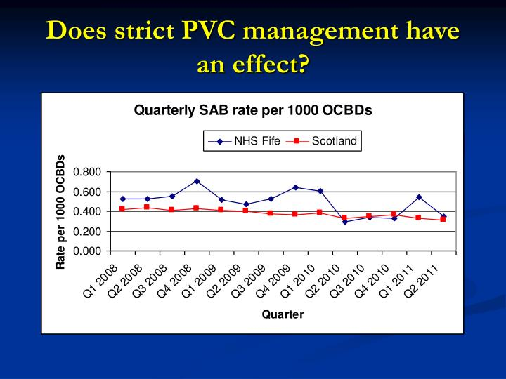 Does strict PVC management have an effect?