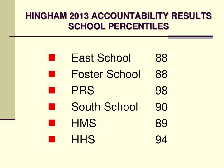 HINGHAM 2013 ACCOUNTABILITY RESULTS