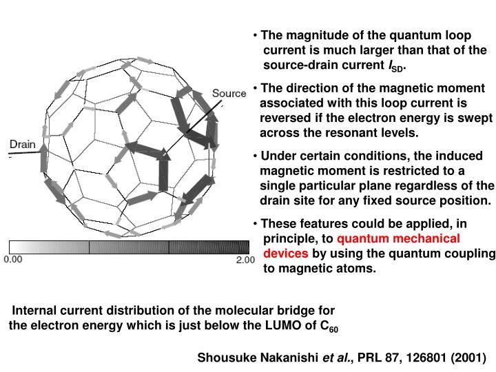 The magnitude of the quantum loop
