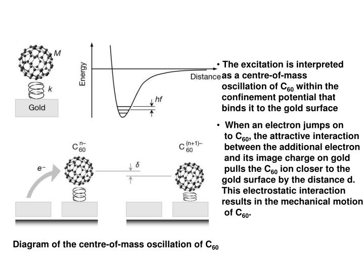 The excitation is interpreted
