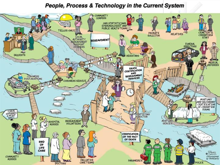 People, Process & Technology in the Current System