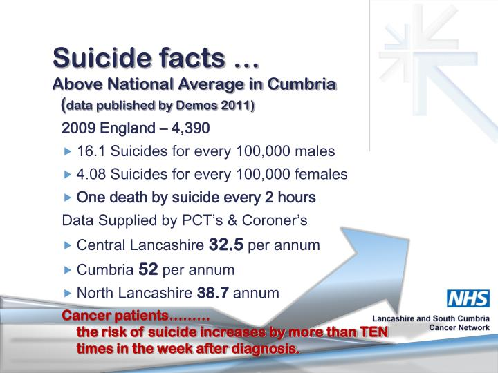 Suicide facts …