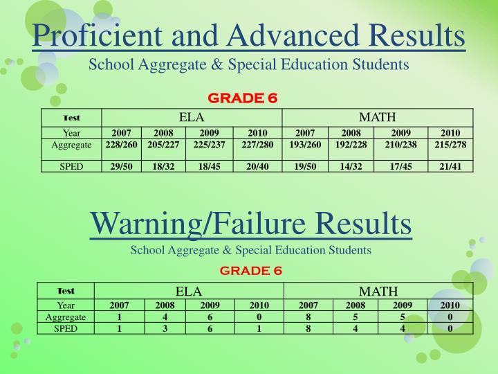 Proficient and Advanced