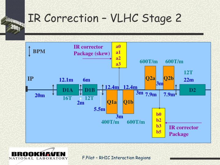 IR Correction – VLHC Stage 2