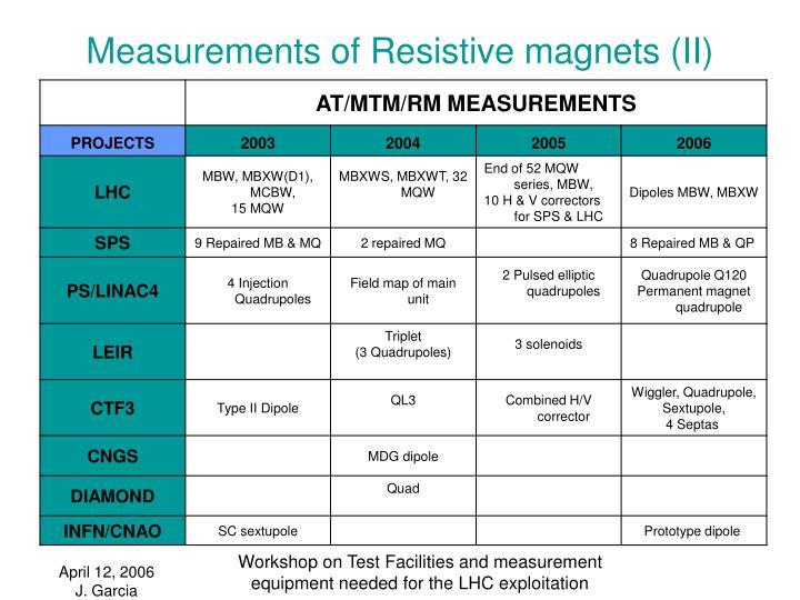 Measurements of Resistive magnets (II)